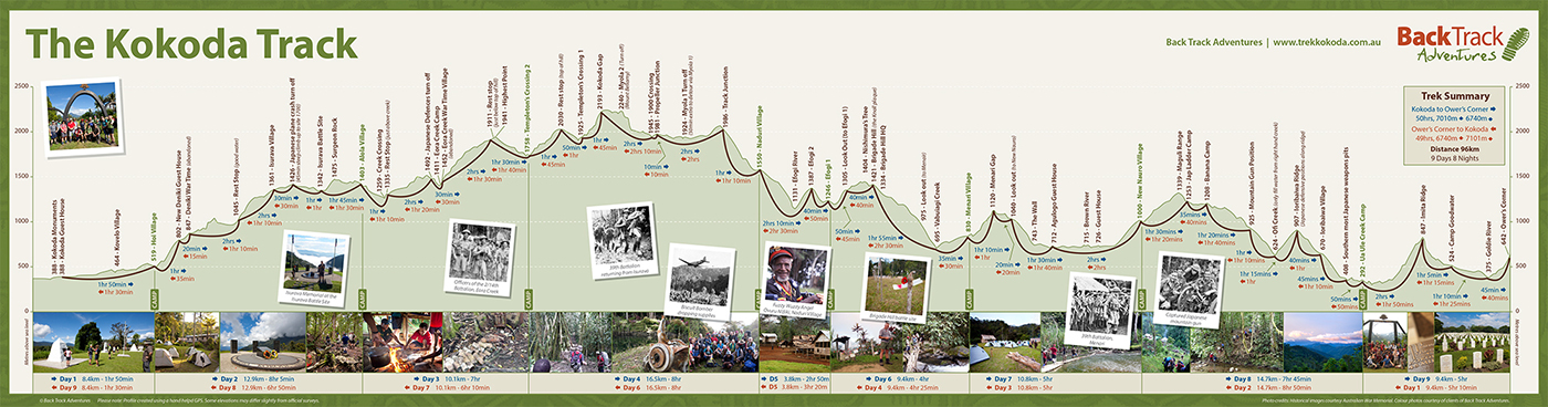 https://trekkokoda.com.au/wp-content/uploads/sites/7/2011/01/commemorative-kokoda-map-1400.jpg
