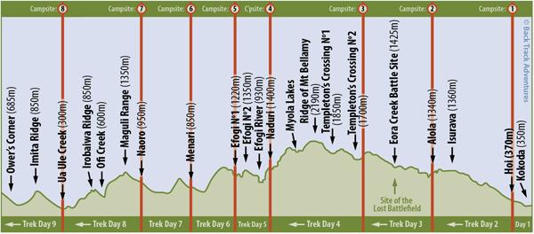Kokoda Trail Track trekking map - campsites
